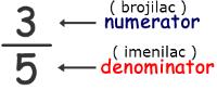 razlomak-brojilac-imenilac