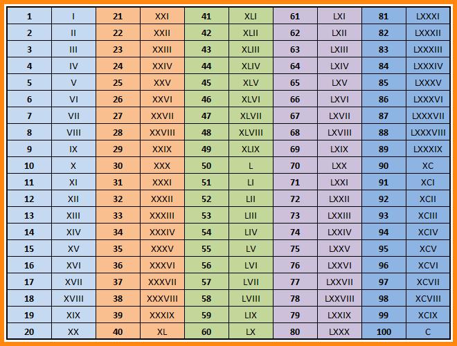 rimski brojevi pretvaranje konvertovanje