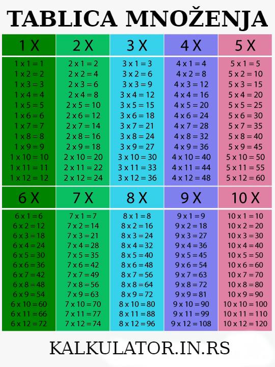 Tablica množenja, tabela množenja