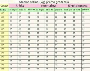 idealna tezina tabela za visinu zene muskarci uzrast i telesna građa