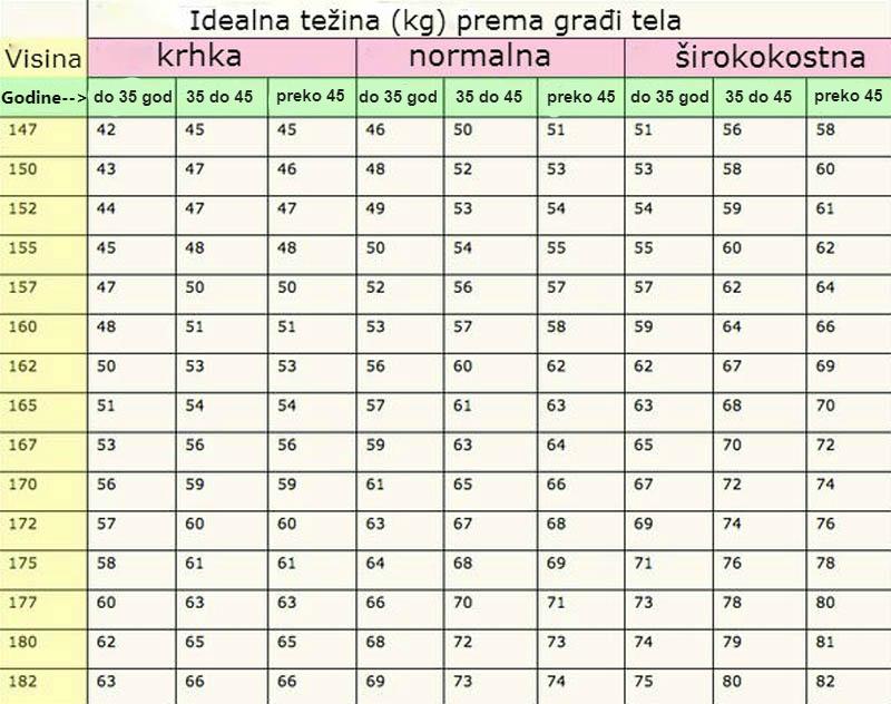 idealna tezina tabela prema visini starost i gradji tela